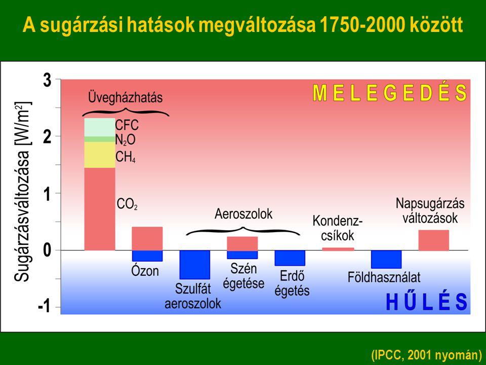 A sugárzási hatások megváltozása 1750-2000 között (IPCC, 2001 nyomán)