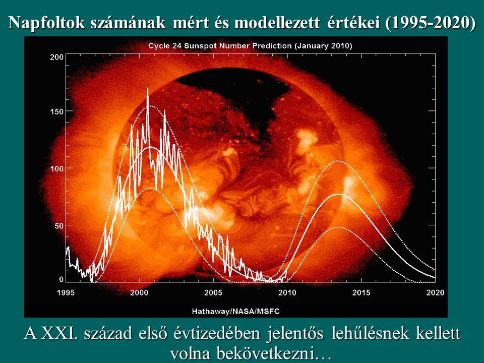 Napfoltok számának mért és modellezett értékei (1995-2020) A XXI. század első évtizedében jelentős lehűlésnek kellett volna bekövetkezni…