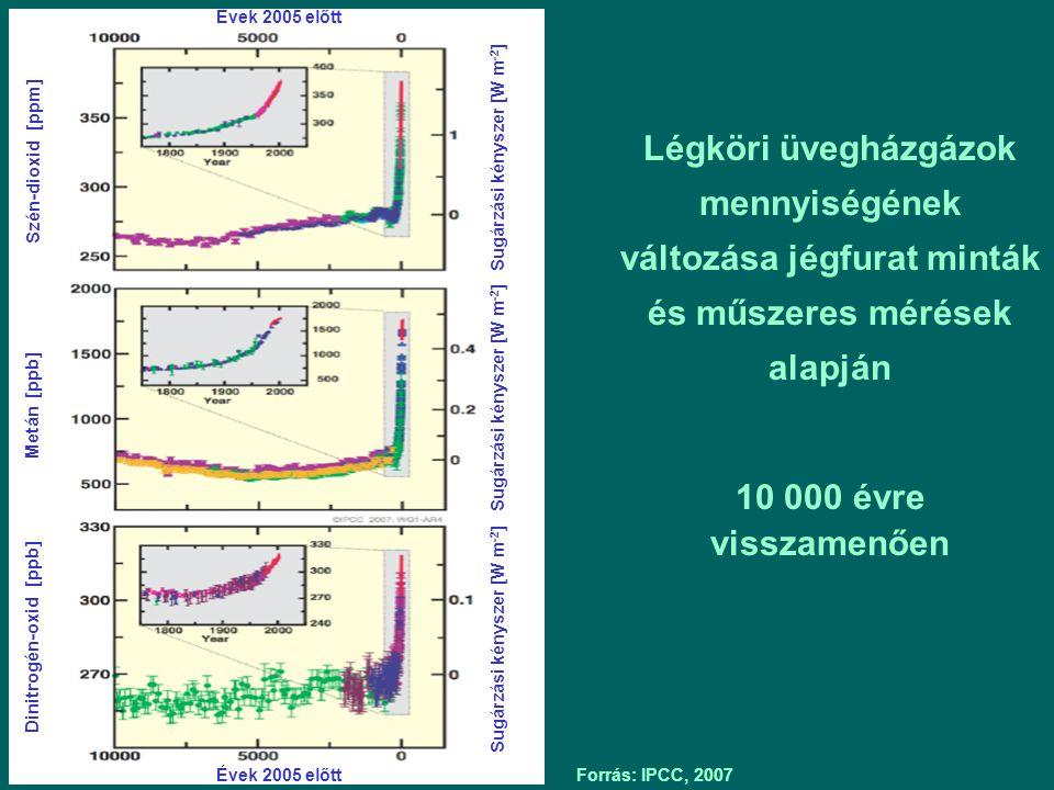 Forrás: IPCC, 2007 Évek 2005 előtt Szén-dioxid [ppm] Metán [ppb] Dinitrogén-oxid [ppb] Sugárzási kényszer [W m -2 ] Légköri üvegházgázok mennyiségének