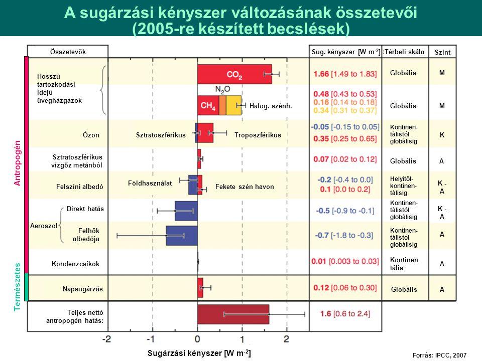 Forrás: IPCC, 2007 M = Magas K = Közepes A = Alacsony Antropogén Természetes Sugárzási kényszer [W m -2 ] Sug. kényszer [W m -2 ]Térbeli skála Globáli