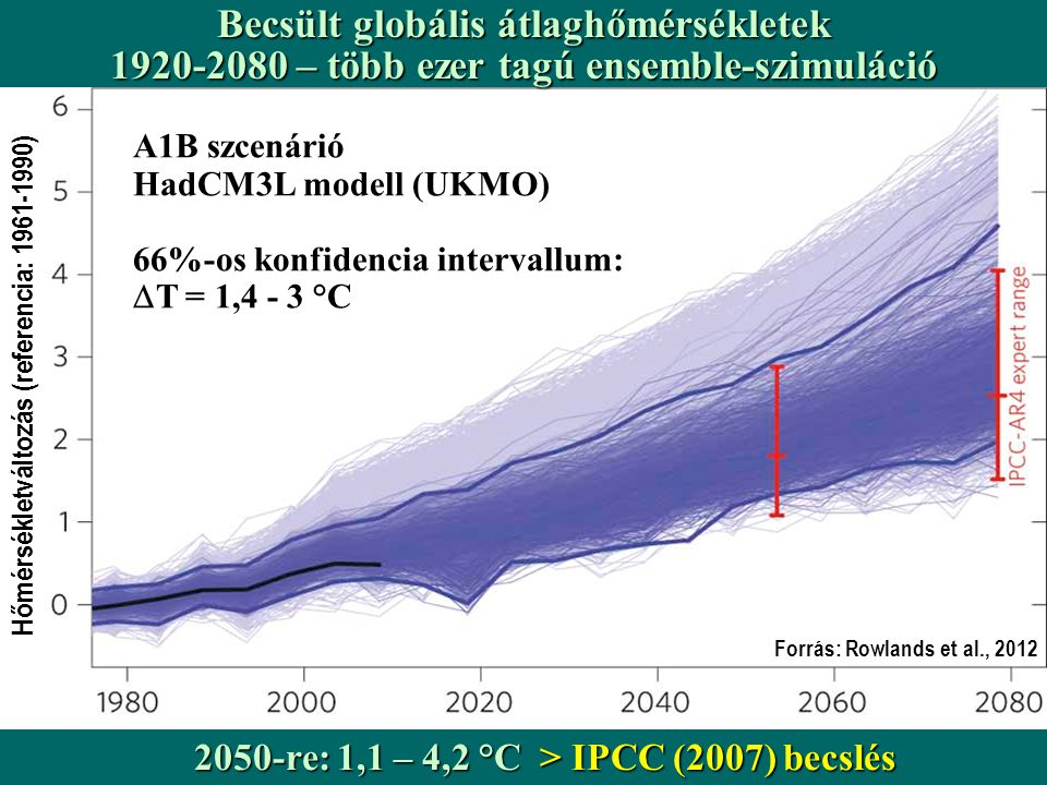 Hőmérsékletváltozás (referencia: 1961-1990) Forrás: Rowlands et al., 2012 Becsült globális átlaghőmérsékletek 1920-2080 – több ezer tagú ensemble-szimuláció A1B szcenárió HadCM3L modell (UKMO) 66%-os konfidencia intervallum:  T = 1,4 - 3 °C 2050-re: 1,1 – 4,2 °C > IPCC (2007) becslés