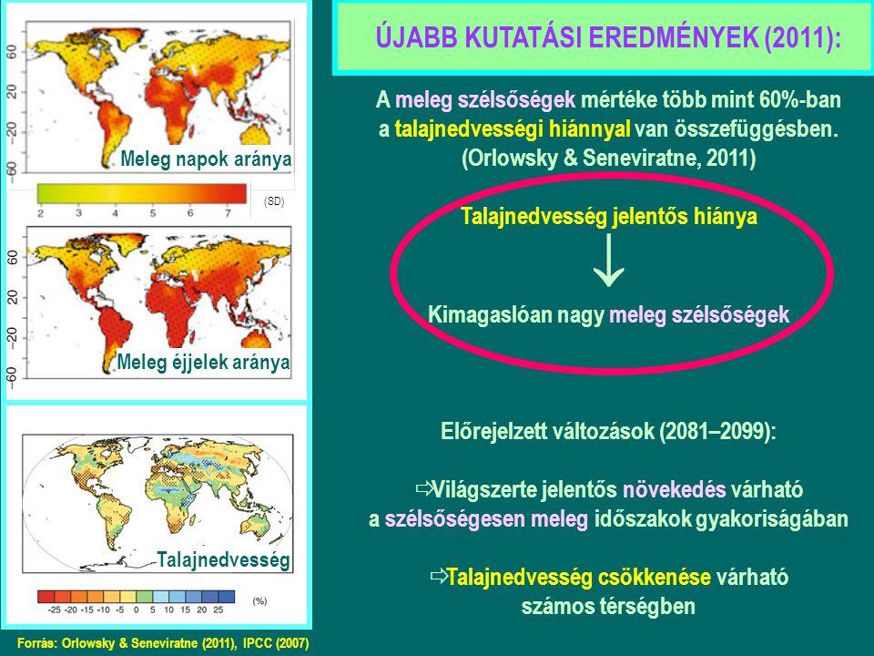 Meleg napok aránya Meleg éjjelek aránya Forrás: Orlowsky & Seneviratne (2011), IPCC (2007) Talajnedvesség ÚJABB KUTATÁSI EREDMÉNYEK (2011): A meleg szélsőségek mértéke több mint 60%-ban a talajnedvességi hiánnyal van összefüggésben.