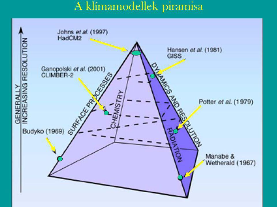 A klímamodellek piramisa