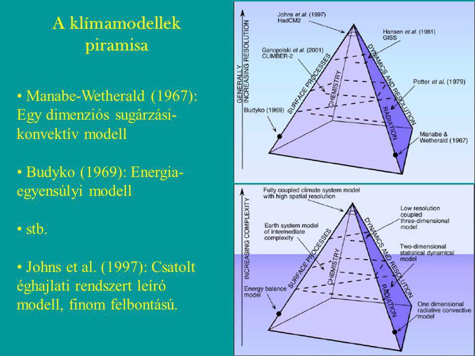 Manabe-Wetherald (1967): Egy dimenziós sugárzási- konvektív modell Budyko (1969): Energia- egyensúlyi modell stb.