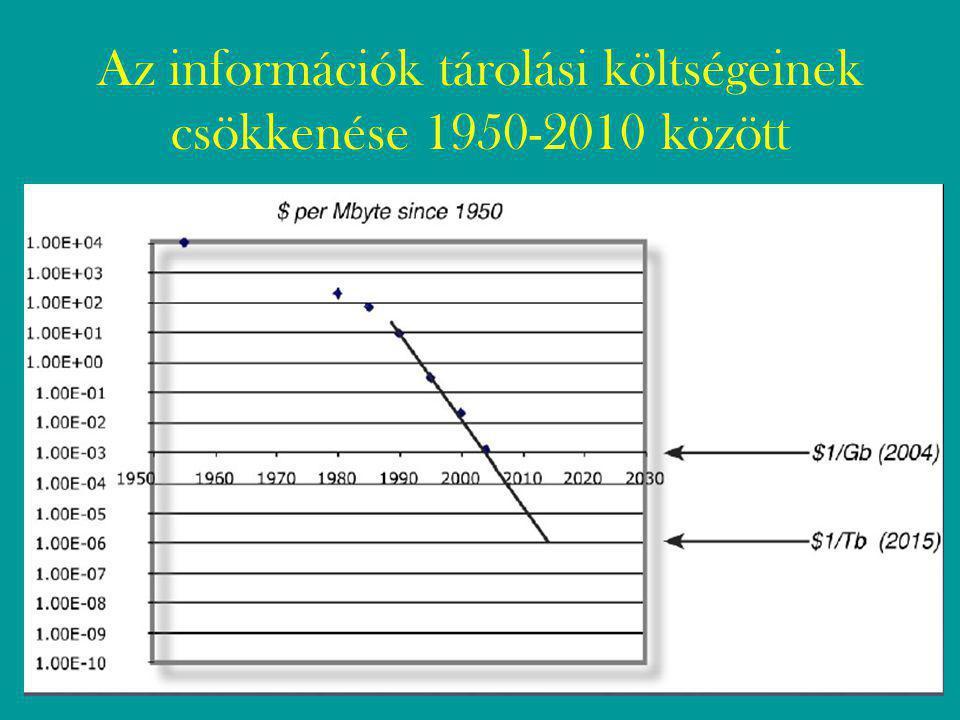Az információk tárolási költségeinek csökkenése 1950-2010 között