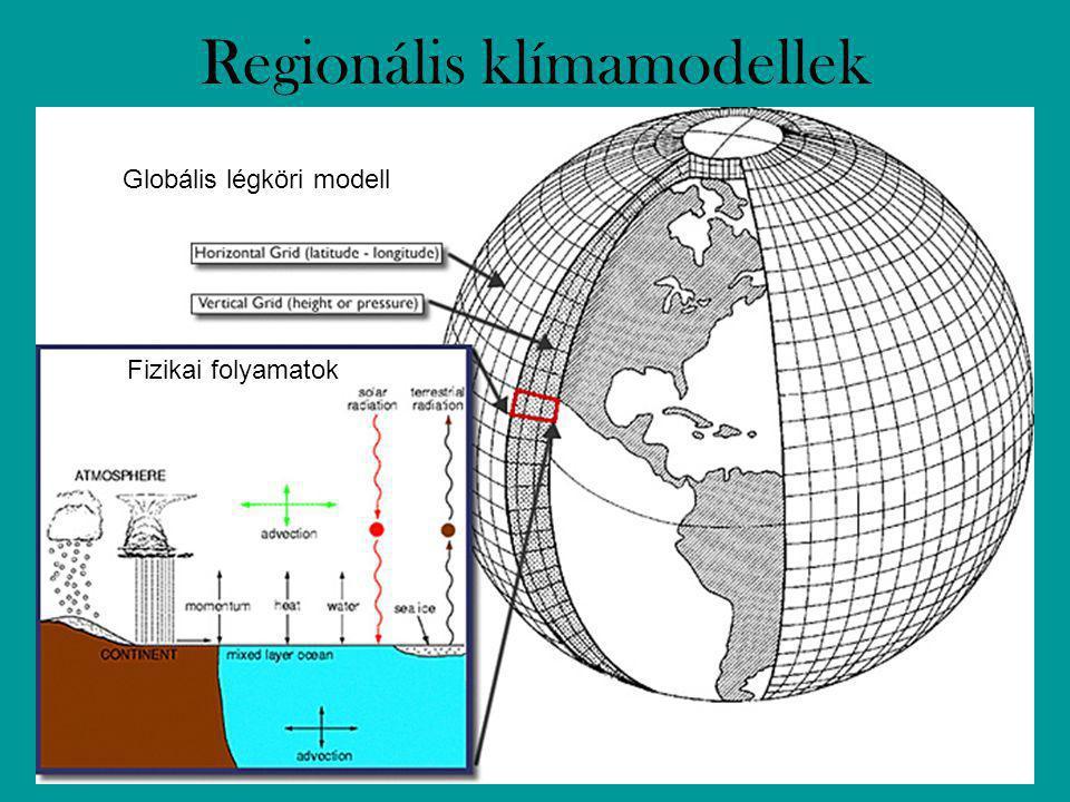 Regionális klímamodellek Globális légköri modell Fizikai folyamatok