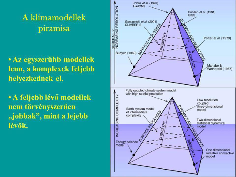 A klímamodellek piramisa Az egyszerűbb modellek lenn, a komplexek feljebb helyezkednek el.