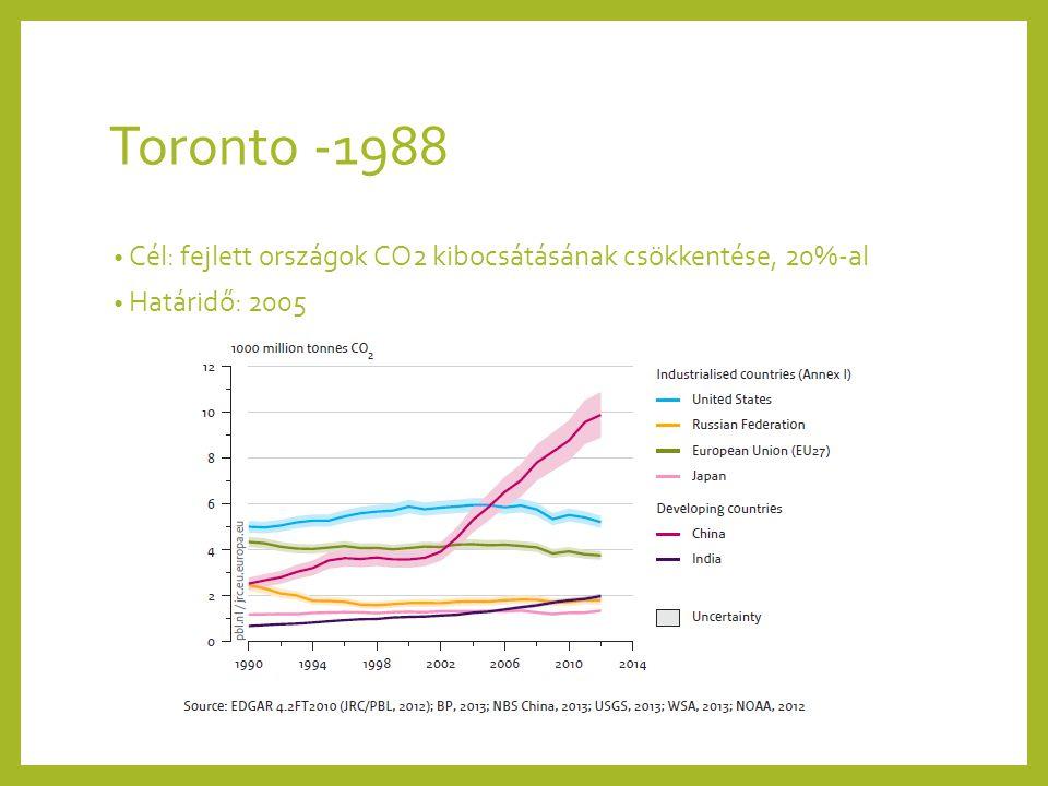 Toronto -1988 Cél: fejlett országok CO2 kibocsátásának csökkentése, 20%-al Határidő: 2005