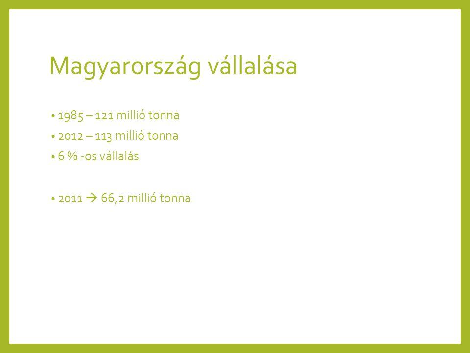 Magyarország vállalása 1985 – 121 millió tonna 2012 – 113 millió tonna 6 % -os vállalás 2011  66,2 millió tonna