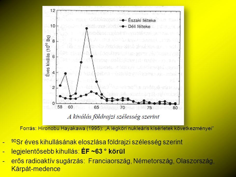 - 90 Sr éves kihullásának eloszlása földrajzi szélesség szerint -legjelentősebb kihullás: ÉF ~63 ° körül -erős radioaktív sugárzás: Franciaország, Ném