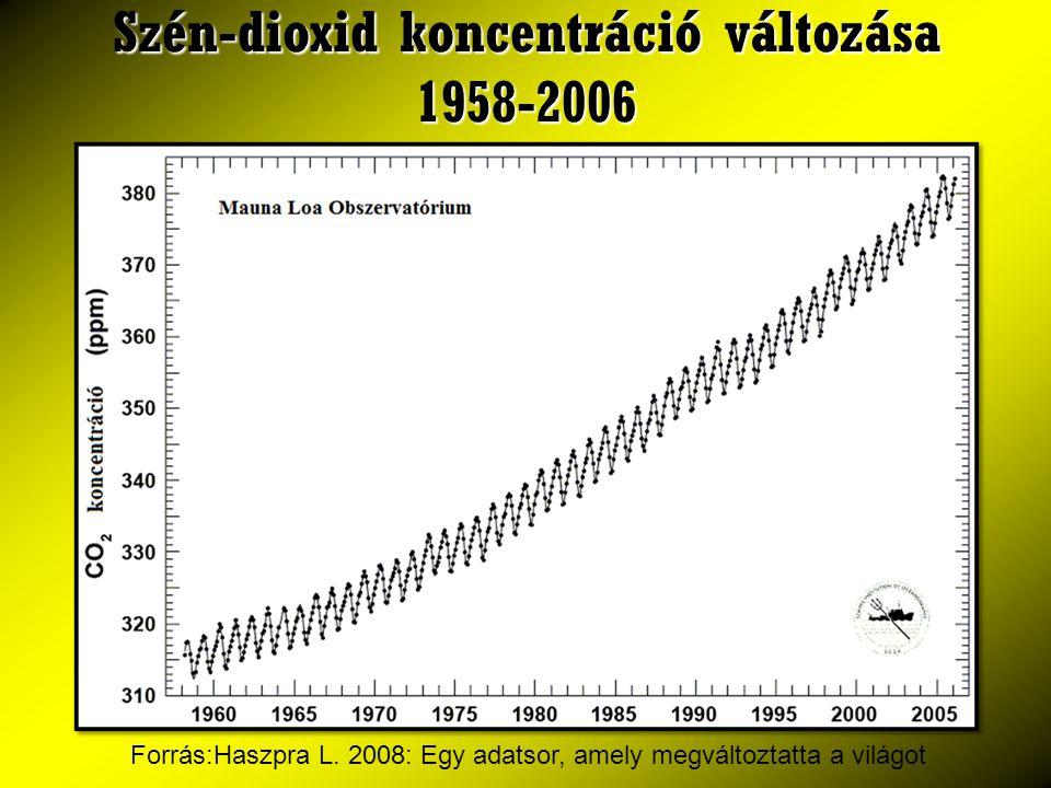 Szén-dioxid koncentráció változása 1958-2006 Forrás:Haszpra L. 2008: Egy adatsor, amely megváltoztatta a világot