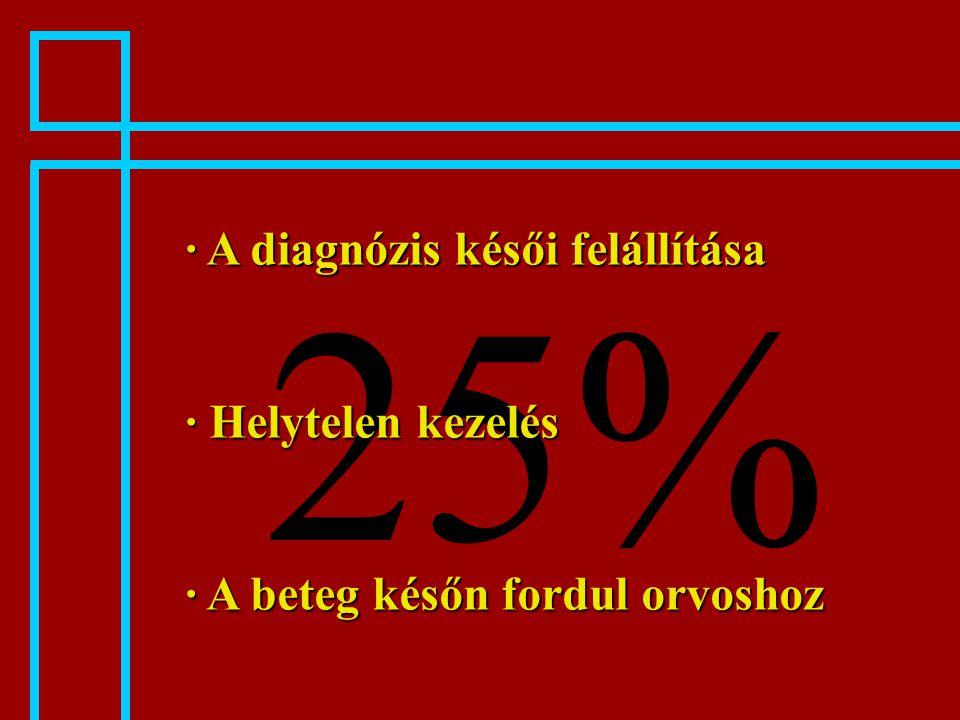 25% · A diagnózis késői felállítása · Helytelen kezelés · A beteg későn fordul orvoshoz