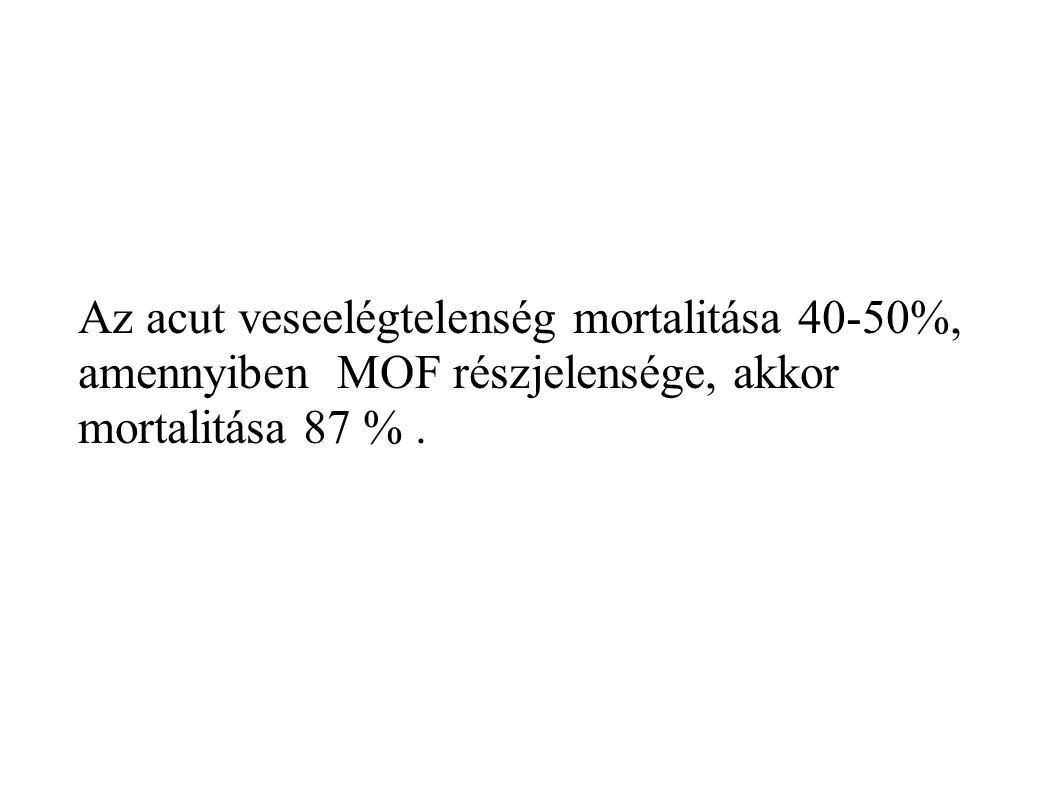 Az acut veseelégtelenség mortalitása 40-50%, amennyiben MOF részjelensége, akkor mortalitása 87 %.