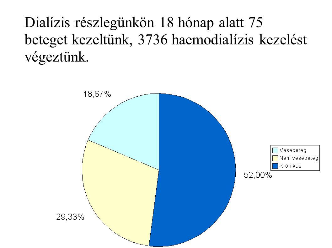 Dialízis részlegünkön 18 hónap alatt 75 beteget kezeltünk, 3736 haemodialízis kezelést végeztünk.