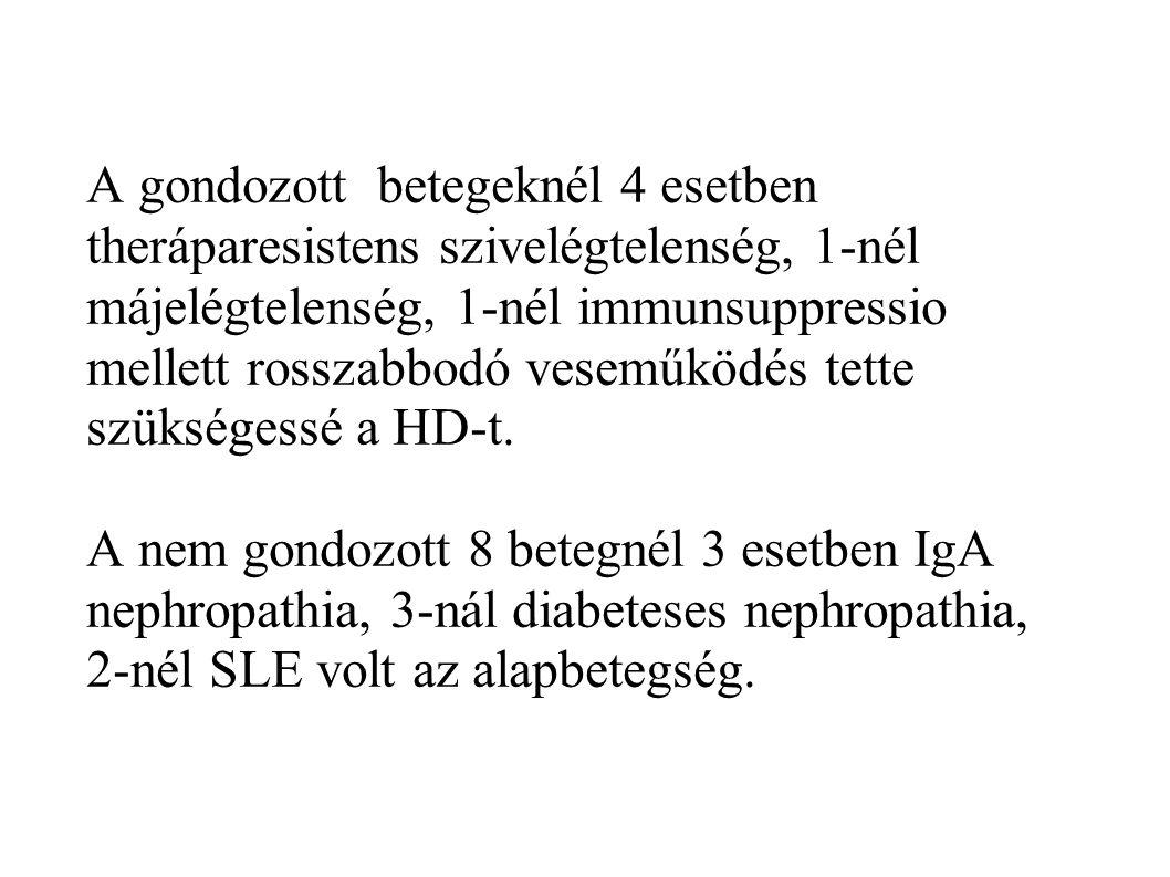 A 22 nem vesebetegség miatt akutan dialízisre került betegből 4-nél postrenalis, 5- nél haematológiai megbetegedés, 1- nél malignus folyamat miatti nephrectomia, 1-nél acut postinfectiosus glomerulonephritis, 11- nél septikus állapot okozta a veseelégtelenséget.