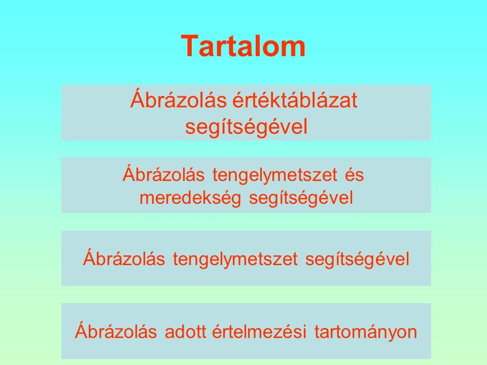 Tartalom Ábrázolás értéktáblázat segítségével Ábrázolás tengelymetszet és meredekség segítségével Ábrázolás tengelymetszet segítségével Ábrázolás adott értelmezési tartományon