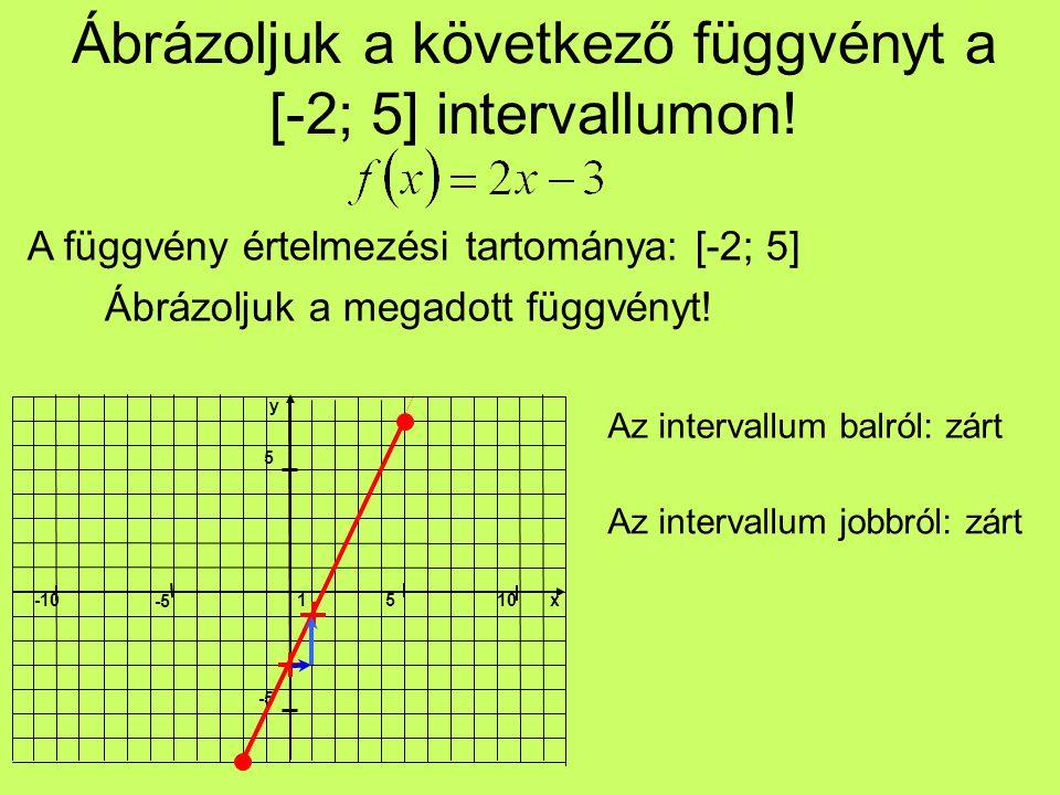 Ábrázoljuk a következő függvényt a [-2; 5] intervallumon.