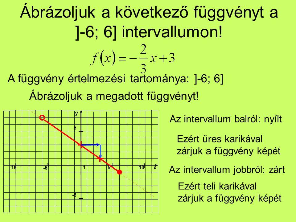 Ábrázoljuk a következő függvényt a ]-6; 6] intervallumon.