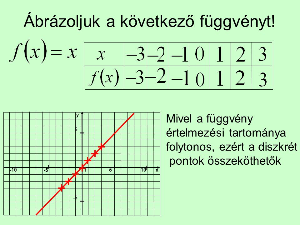 Elmélet A függvény egyenletéből kiszámítjuk a tengelyekkel való metszéspontokat.