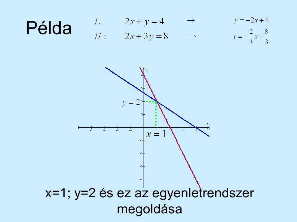 Példa x=1; y=2 és ez az egyenletrendszer megoldása