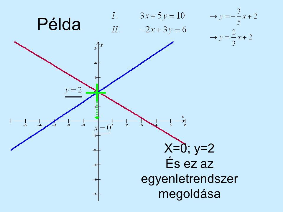 Egyenlő együtthatók módszere (folytatás) Ha az együtthatók azonos előjelűek, akkor kivonjuk, ha ellentétes előjelűek, akkor összeadjuk az egyenleteket.