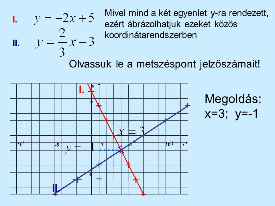 x1510 -5 -10 5 -5 y I. II. Mivel mind a két egyenlet y-ra rendezett, ezért ábrázolhatjuk ezeket közös koordinátarendszerben I. II. Olvassuk le a metsz