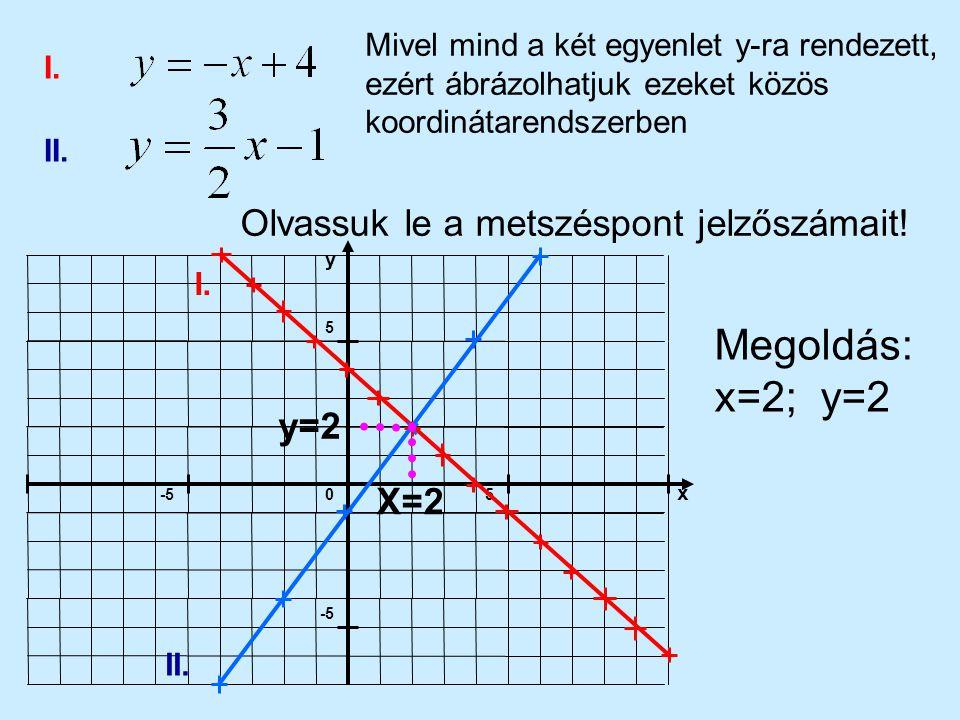 5-5 5 x y 0 I.II. Olvassuk le a metszéspont jelzőszámait.