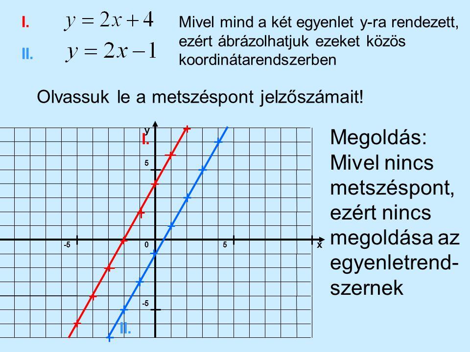 5-5 5 x y 0 I. II. Olvassuk le a metszéspont jelzőszámait! Mivel mind a két egyenlet y-ra rendezett, ezért ábrázolhatjuk ezeket közös koordinátarendsz