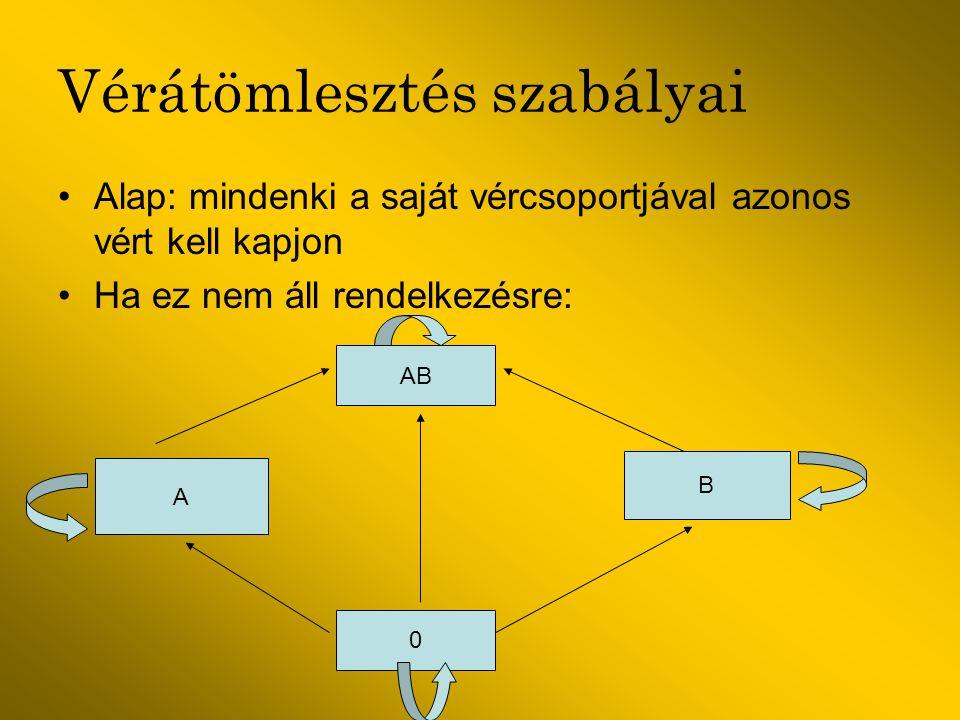 Vérátömlesztés szabályai Alap: mindenki a saját vércsoportjával azonos vért kell kapjon Ha ez nem áll rendelkezésre: AB A B 0