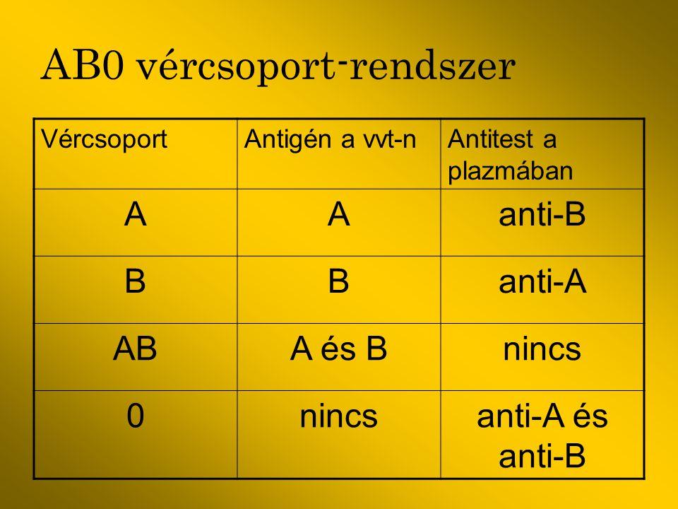 AB0 vércsoport-rendszer VércsoportAntigén a vvt-nAntitest a plazmában AAanti-B BBanti-A ABA és Bnincs 0 anti-A és anti-B