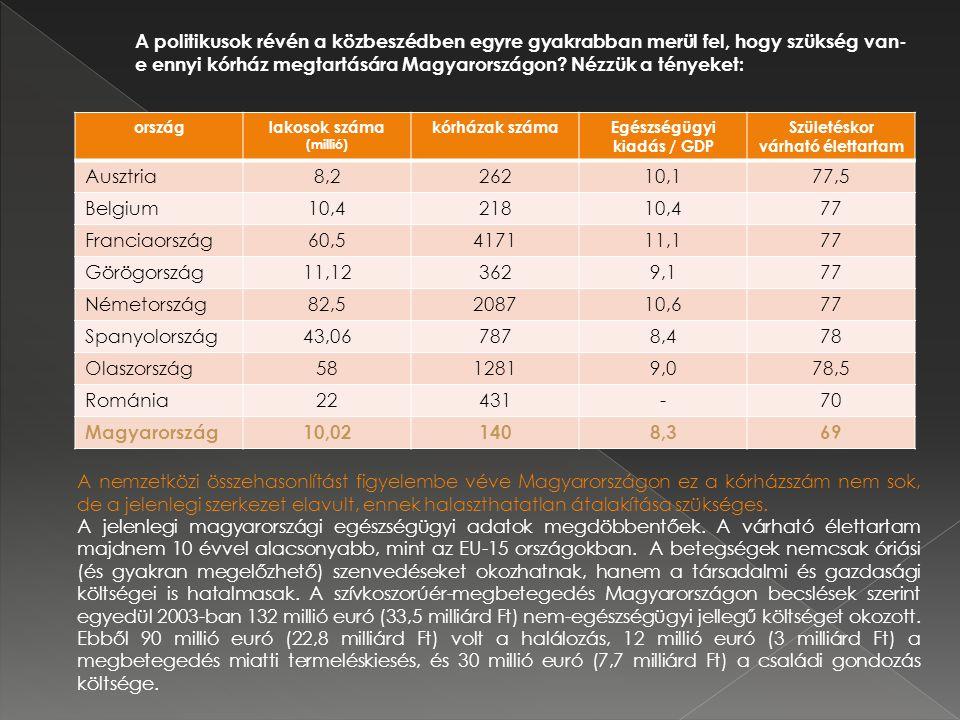 országlakosok száma (millió) kórházak számaEgészségügyi kiadás / GDP Születéskor várható élettartam Ausztria8,226210,177,5 Belgium10,421810,477 Franciaország60,5417111,177 Görögország11,123629,177 Németország82,5208710,677 Spanyolország43,067878,478 Olaszország5812819,078,5 Románia22431-70 Magyarország10,021408,369 A politikusok révén a közbeszédben egyre gyakrabban merül fel, hogy szükség van- e ennyi kórház megtartására Magyarországon.