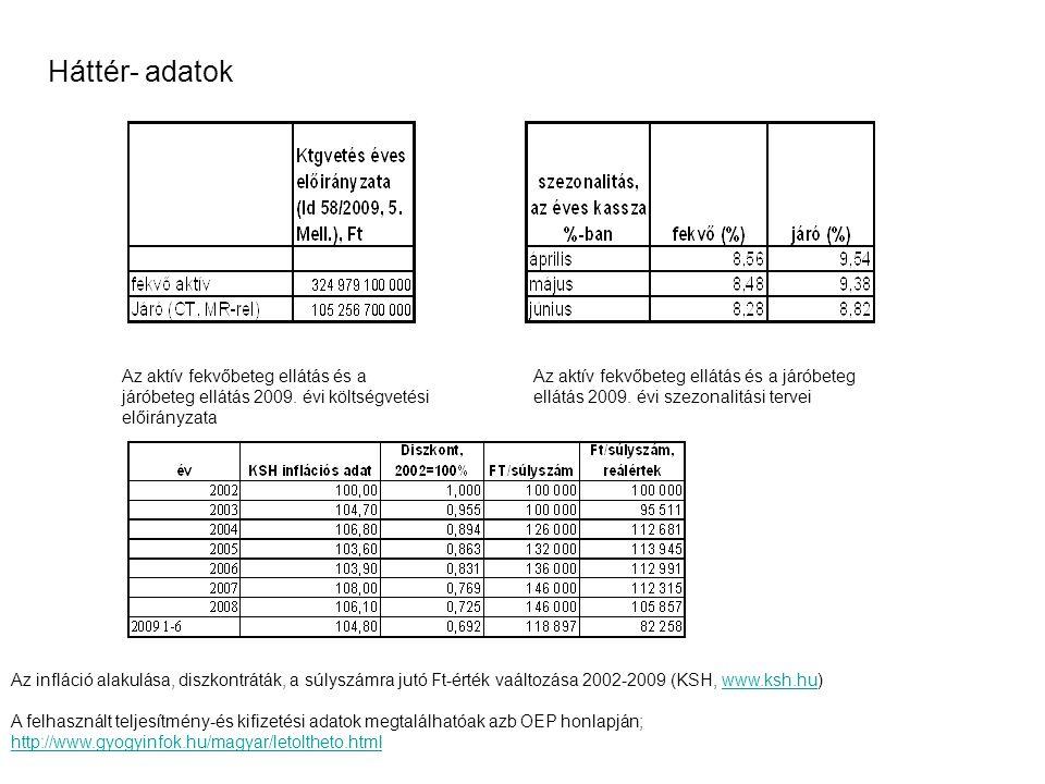 Háttér- adatok Az aktív fekvőbeteg ellátás és a járóbeteg ellátás 2009.