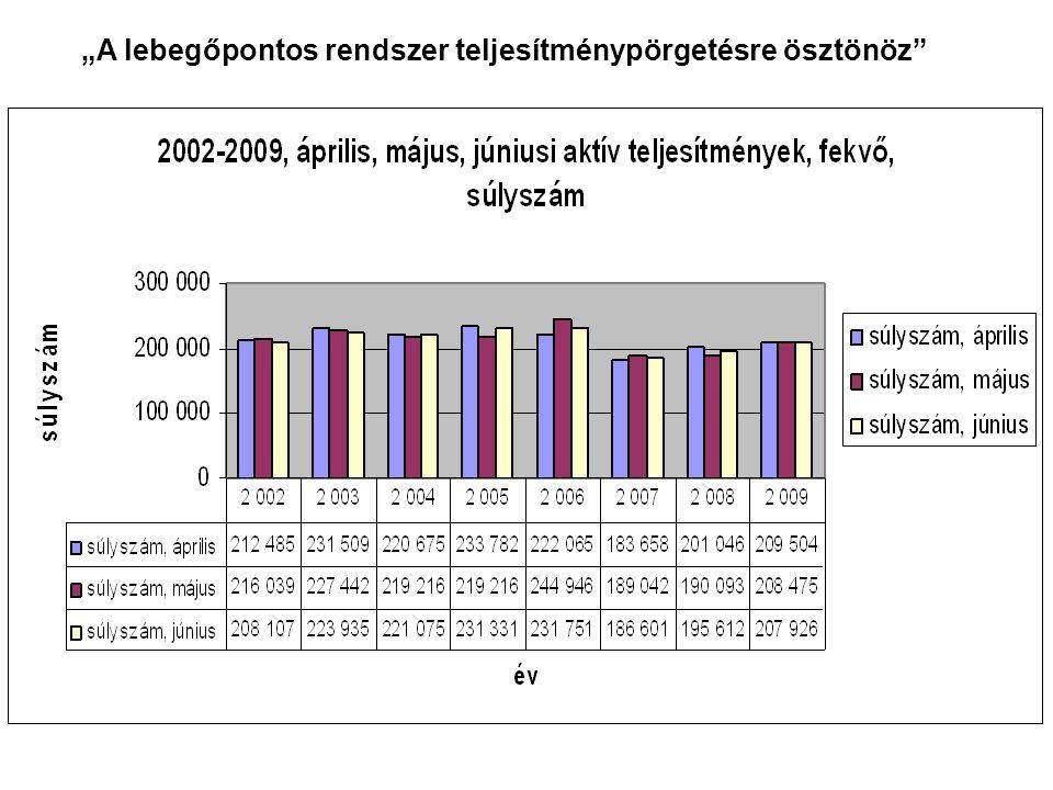 """""""A lebegőpontos rendszer ….ráadásul kiszámíthatatlan volt * ÁLLÍTÁS: """"A túlzó fekvőbeteg teljesítmények miatt csökkent és vált kiszámíthatatlanná a lebegő FT/súlyszám-érték TÉNYEK: A jelentett súlyszám csökkent 2009 áprilisa és júniusa között 8%-kal (ld."""