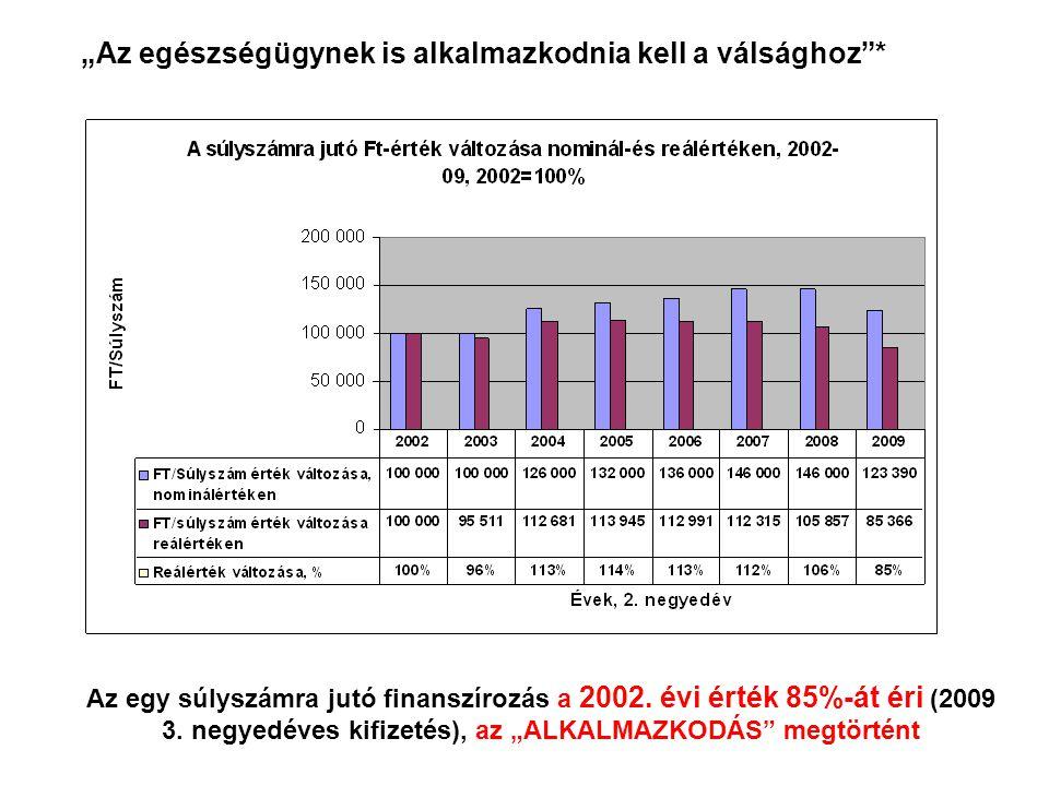 Az egy súlyszámra jutó finanszírozás a 2002. évi érték 85%-át éri (2009 3.