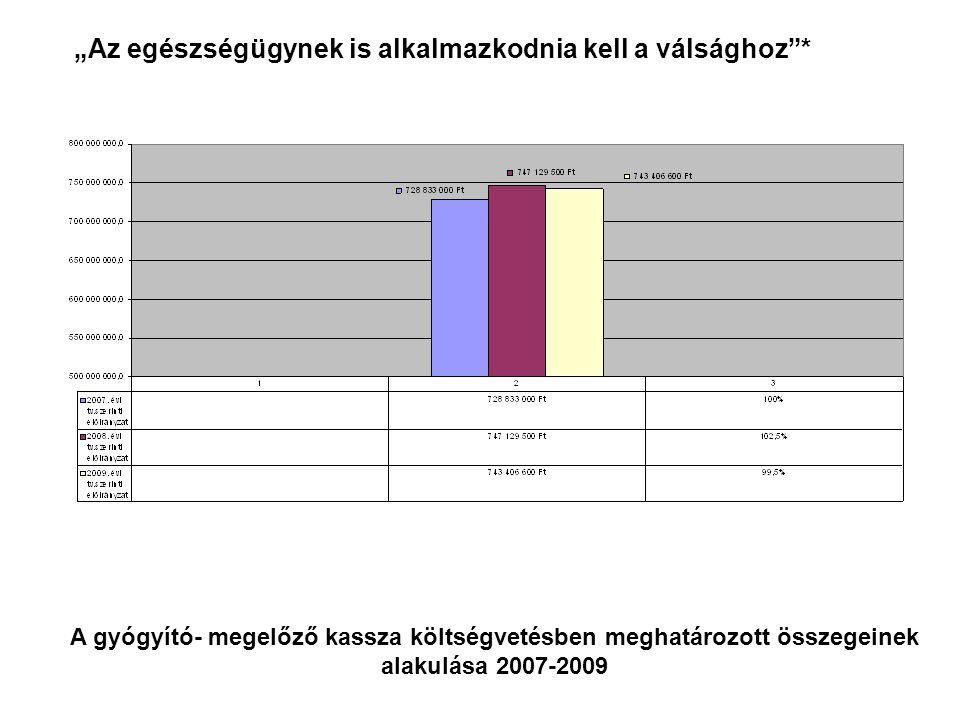 """A gyógyító- megelőző kassza költségvetésben meghatározott összegeinek alakulása 2007-2009 """"Az egészségügynek is alkalmazkodnia kell a válsághoz *"""