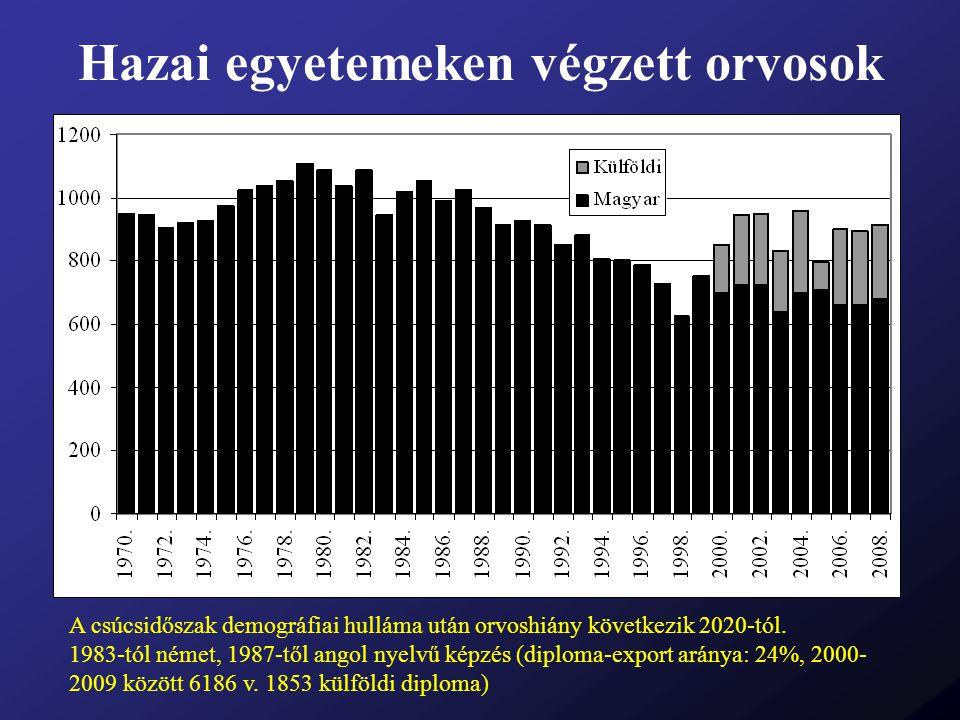 Hazai egyetemeken végzett orvosok A csúcsidőszak demográfiai hulláma után orvoshiány következik 2020-tól. 1983-tól német, 1987-től angol nyelvű képzés
