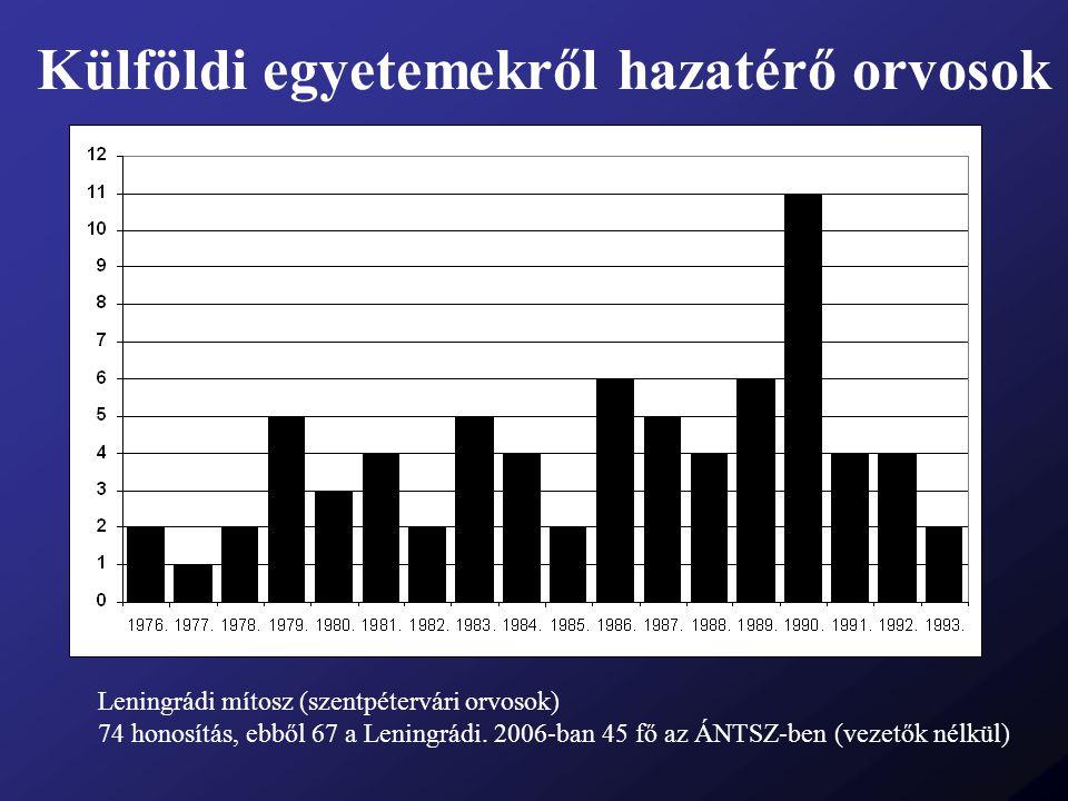 Külföldi egyetemekről hazatérő orvosok Leningrádi mítosz (szentpétervári orvosok) 74 honosítás, ebből 67 a Leningrádi. 2006-ban 45 fő az ÁNTSZ-ben (ve