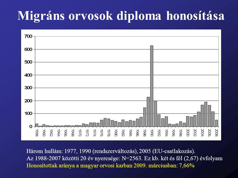 Migráns orvosok diploma honosítása Három hullám: 1977, 1990 (rendszerváltozás), 2005 (EU-csatlakozás). Az 1988-2007 közötti 20 év nyeresége: N=2563. E
