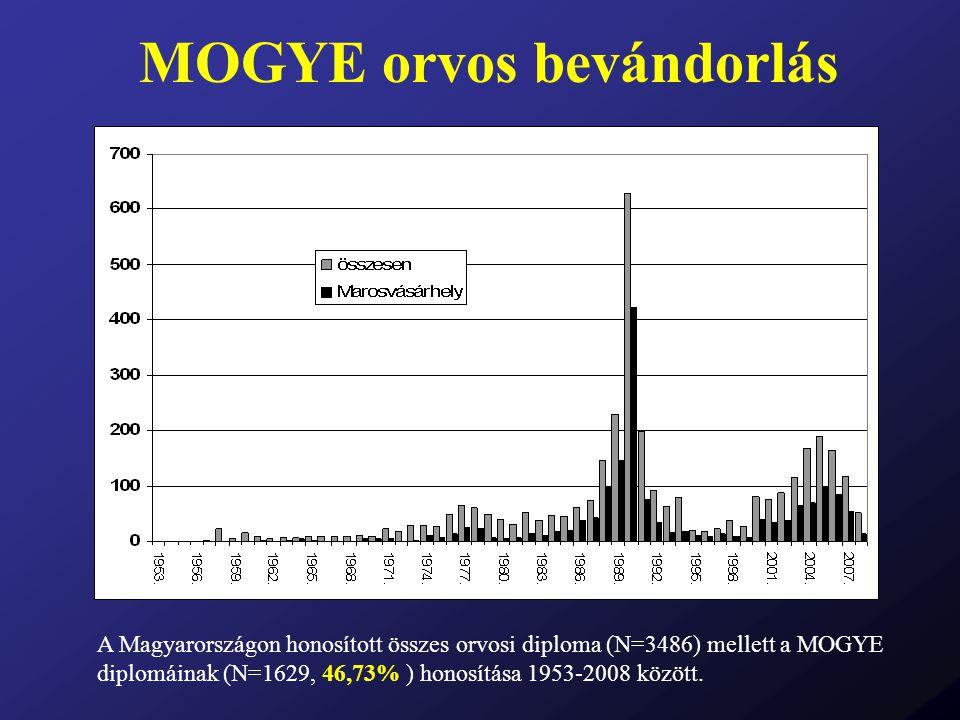 MOGYE orvos bevándorlás A Magyarországon honosított összes orvosi diploma (N=3486) mellett a MOGYE diplomáinak (N=1629, 46,73% ) honosítása 1953-2008