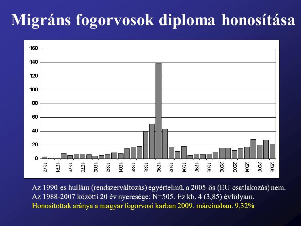 Migráns fogorvosok diploma honosítása Az 1990-es hullám (rendszerváltozás) egyértelmű, a 2005-ös (EU-csatlakozás) nem. Az 1988-2007 közötti 20 év nyer