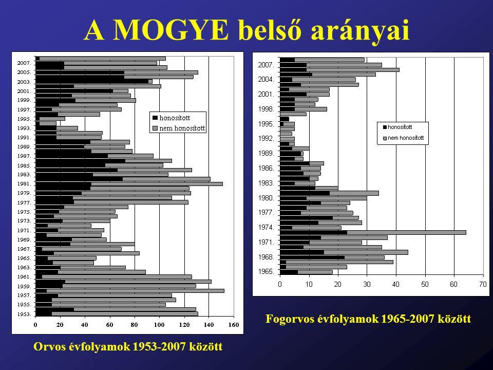 A MOGYE belső arányai Orvos évfolyamok 1953-2007 között Fogorvos évfolyamok 1965-2007 között