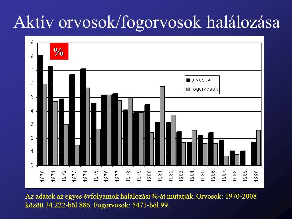 Aktív orvosok/fogorvosok halálozása Az adatok az egyes évfolyamok halálozási %-át mutatják. Orvosok: 1970-2008 között 34.222-ből 886. Fogorvosok: 5471