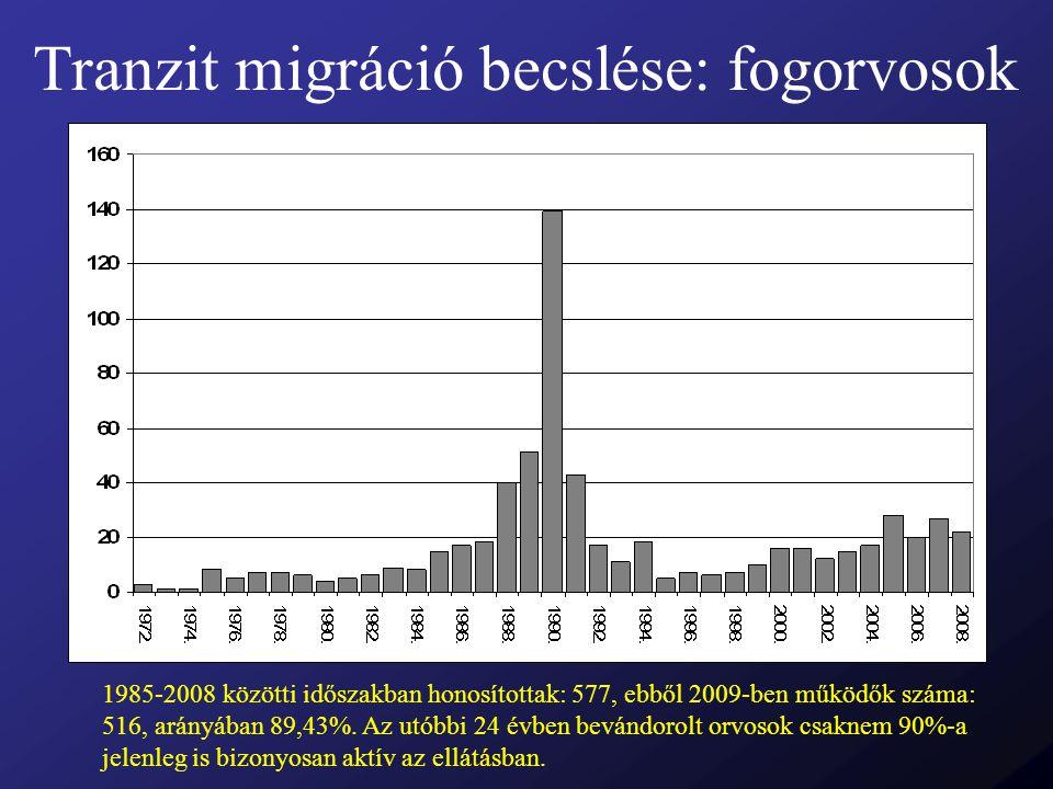 Tranzit migráció becslése: fogorvosok 1985-2008 közötti időszakban honosítottak: 577, ebből 2009-ben működők száma: 516, arányában 89,43%. Az utóbbi 2