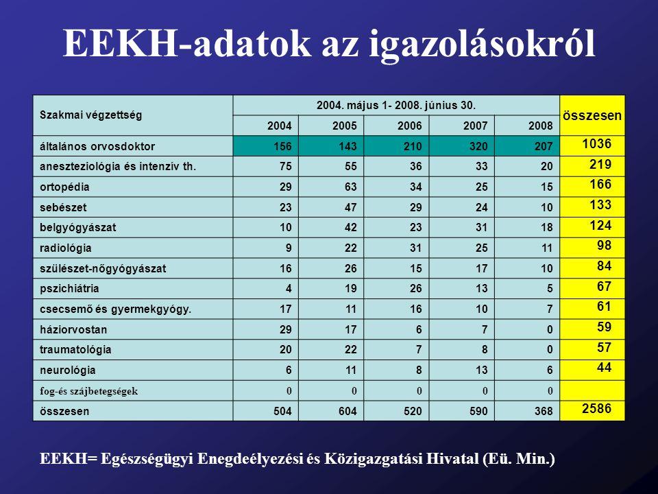 EEKH-adatok az igazolásokról EEKH= Egészségügyi Enegdeélyezési és Közigazgatási Hivatal (Eü. Min.) Szakmai végzettség 2004. május 1- 2008. június 30.