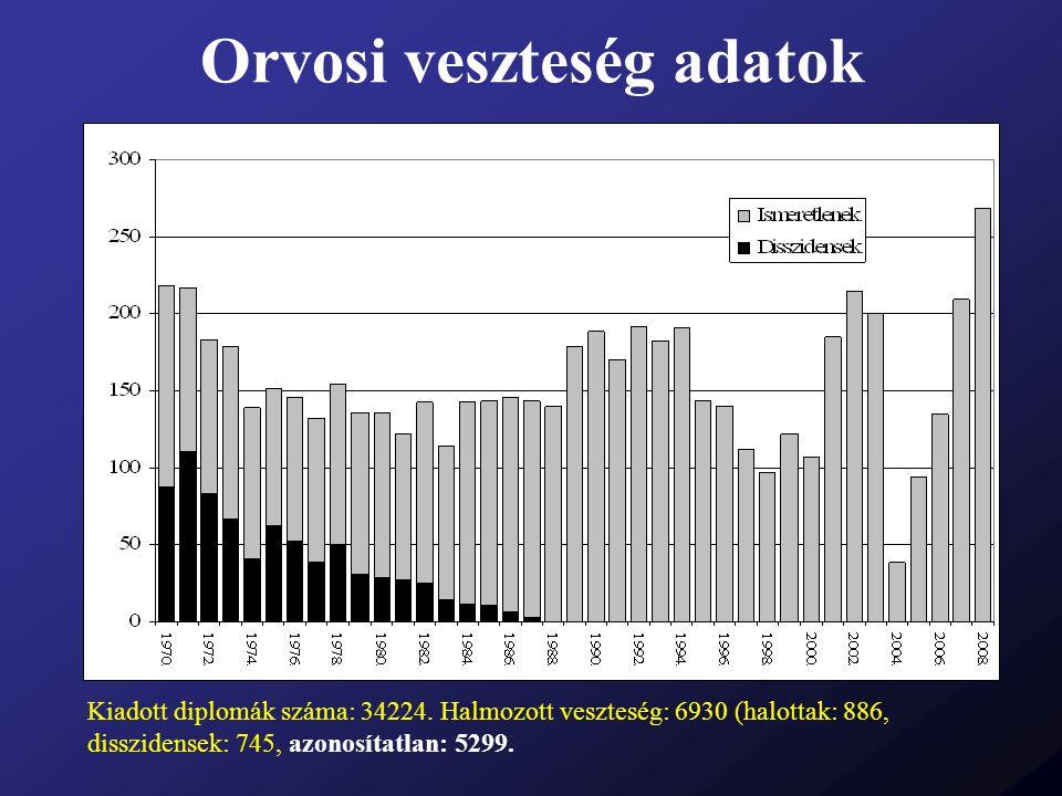 Orvosi veszteség adatok Kiadott diplomák száma: 34224. Halmozott veszteség: 6930 (halottak: 886, disszidensek: 745, azonosítatlan: 5299.