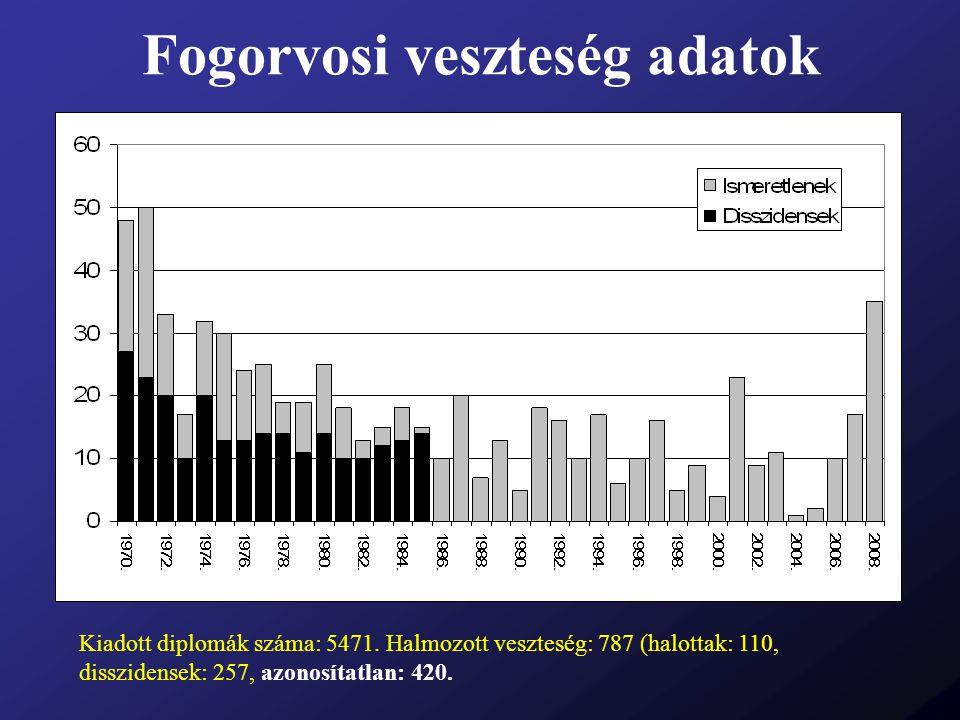 Fogorvosi veszteség adatok Kiadott diplomák száma: 5471. Halmozott veszteség: 787 (halottak: 110, disszidensek: 257, azonosítatlan: 420.