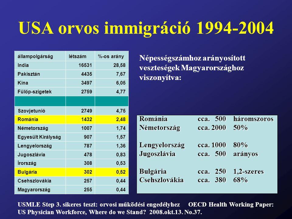 USA orvos immigráció 1994-2004 állampolgárságlétszám%-os arány India1653128,58 Pakisztán44357,67 Kína34976,05 Fülöp-szigetek27594,77 Szovjetunió27494,