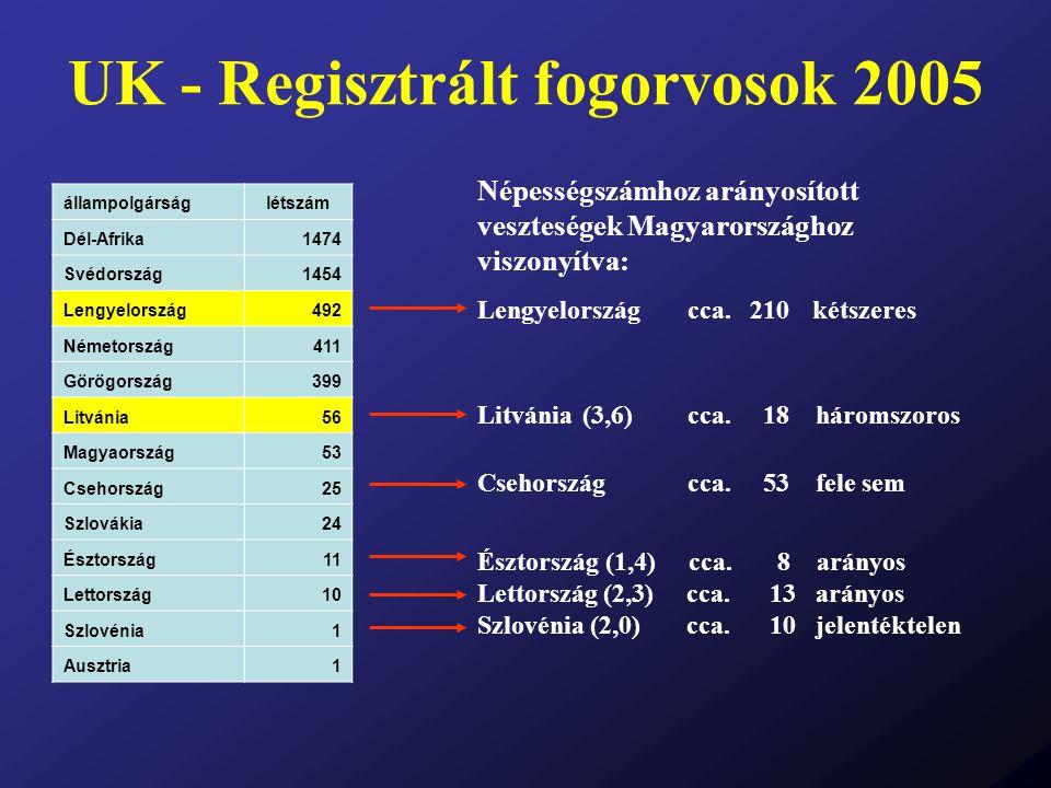 UK - Regisztrált fogorvosok 2005 állampolgárságlétszám Dél-Afrika1474 Svédország1454 Lengyelország492 Németország411 Görögország399 Litvánia56 Magyaor