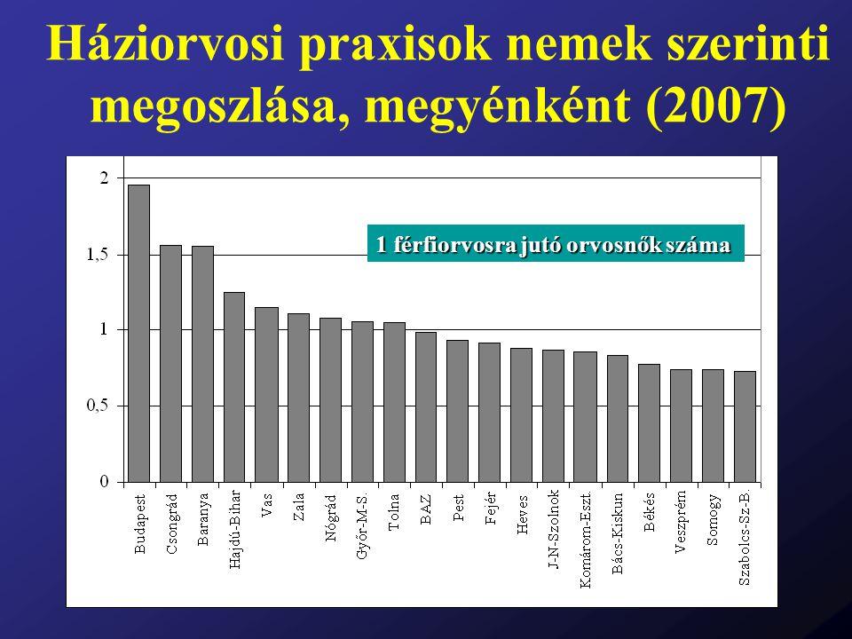 Háziorvosi praxisok nemek szerinti megoszlása, megyénként (2007) 1 férfiorvosra jutó orvosnők száma