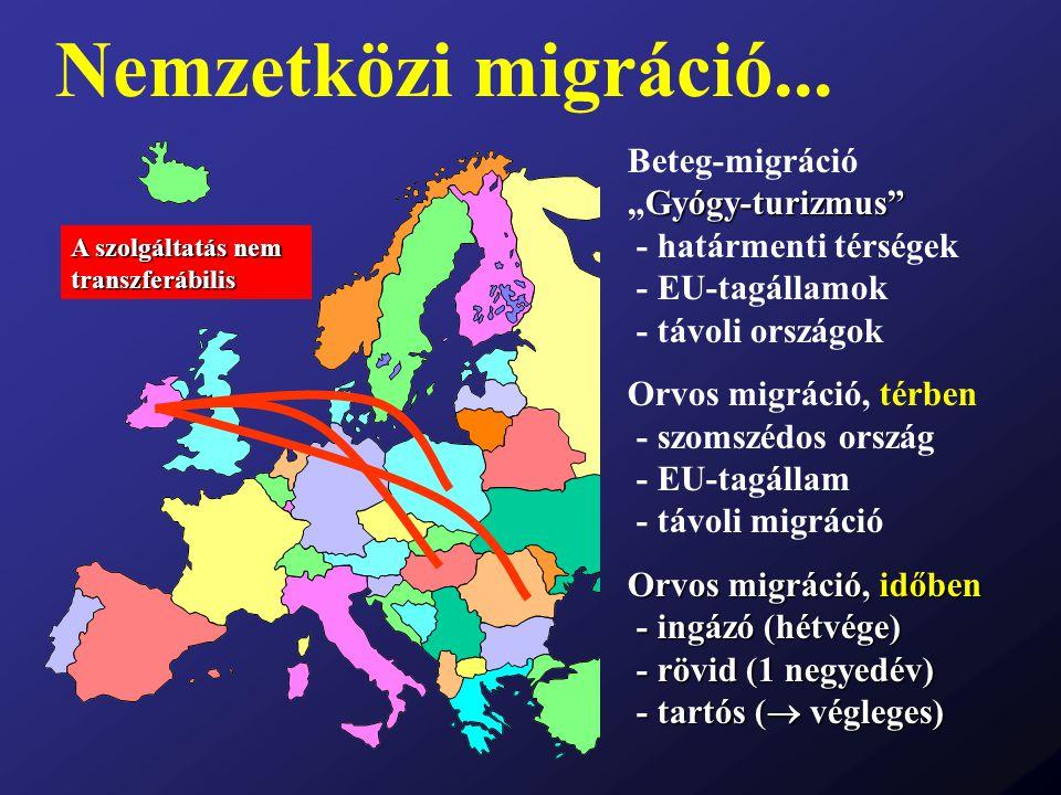 """Nemzetközi migráció... Gyógy-turizmus"""" Beteg-migráció """"Gyógy-turizmus"""" - határmenti térségek - EU-tagállamok - távoli országok Orvos migráció, térben"""